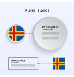 Aland Islands Country Set of Banners vector image