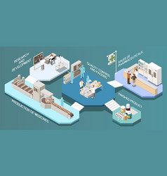 Pharmaceutical production isometric multistore vector