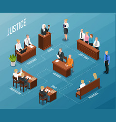 Court hearing isometric flowchart vector