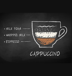 Chalk sketch of cappuccino coffee recipe vector