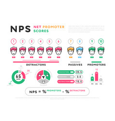 infographic design for nps calculation vector image