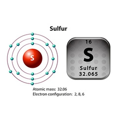 Symbol and electron diagram for Sulfur vector