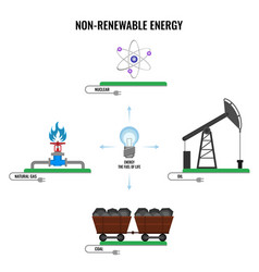 Non-renewable energy types colorful poster vector