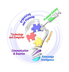 Plan map of knowledge intelligence vector