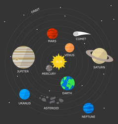 solar system on a background vector image