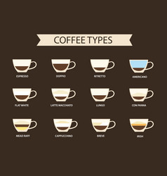 types coffee infographic coffee types and vector image