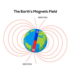 Magnet field earth physics pole electric magnetic vector