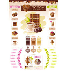 cacao chocolate icons text lettering logo vector image