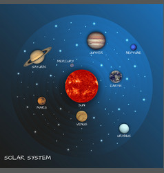 solar system map on starry sky with sun and vector image