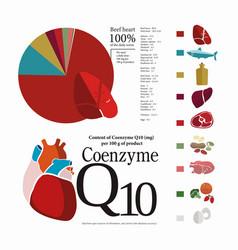 Coenzyme q10 vector