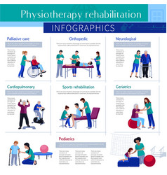 Physiotherapy rehabilitation flat infographic vector