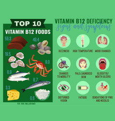 Vitamin b12 deficiency vector
