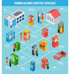 Vending Machines Isometric Flowchart vector image
