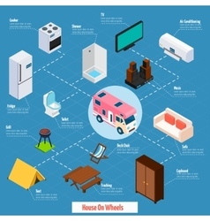 House On Wheels Isometric Flowchart vector image