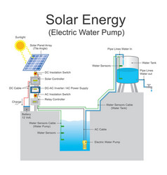 Solar energy electric water pump system vector