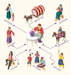 gypsies isometric flowchart vector image