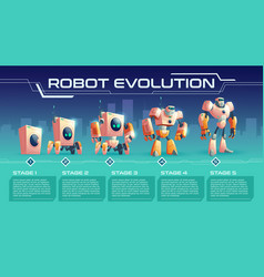 home appliance evolution cartoon banner vector image