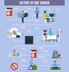 History of one smoker flowchart vector