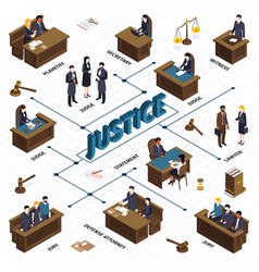 Justice isometric flowchart composition vector