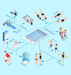 Swimming pool isometric flowchart vector