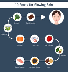Foods infographics glowing skin foods vector