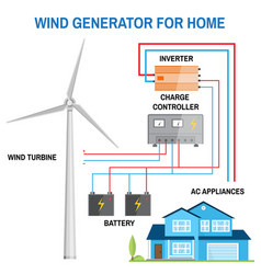wind generator for home vector image