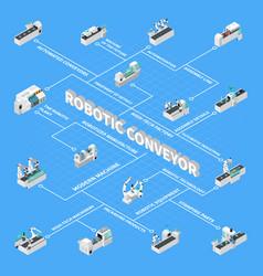Robotic conveyor isometric flowchart vector