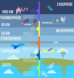 Atmosphere layers infographics vector image vector image