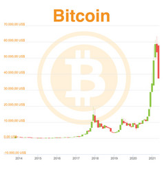 candles chart bitcoin from beginning to vector image