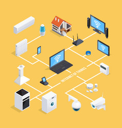 smart home system isometric flowchart vector image
