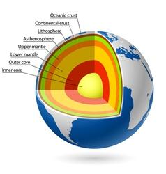 Earth layers vector