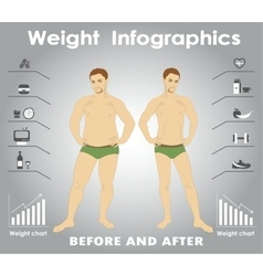 Thick and thin man Infographics Fastfood against vector image