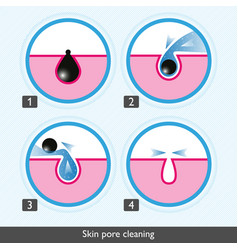 Skin pore cleansing process icons medical vector