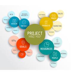 project management mind map scheme diagram vector image