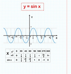 Sin function on sheet of paper vector image
