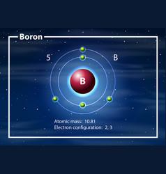 Chemist atom of borondiagram vector