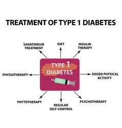 treatment of type 1 diabetes infographics vector image