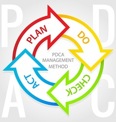 Pdca management method diagram plan do check act vector