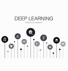 Deep learning infographic 10 steps template vector
