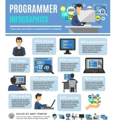 Programmer infographics set vector