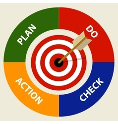 PDCA plan do check action management business vector image