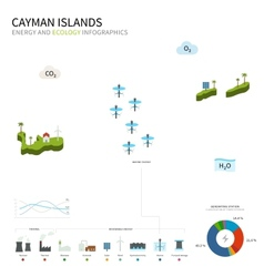 Energy industry and ecology of Cayman Islands vector