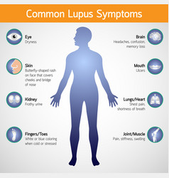 Common lupus symptoms logo icon vector