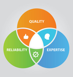 Quality reliability and expertise overlapping vector