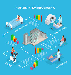 Isometric medical rehabilitation infographics vector