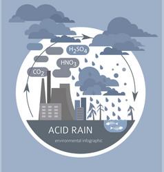 Global environmental problems acid rain vector