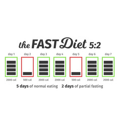Scheme and concept fast diet 5 2 eating vector