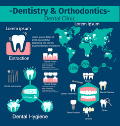 Dentistry and orthodontics infographic set vector
