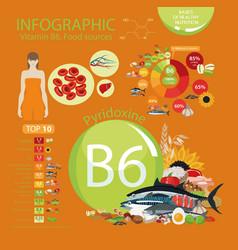 Vitamin b6 pyridoxine vector