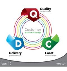 customerSatisfaction vector image vector image
